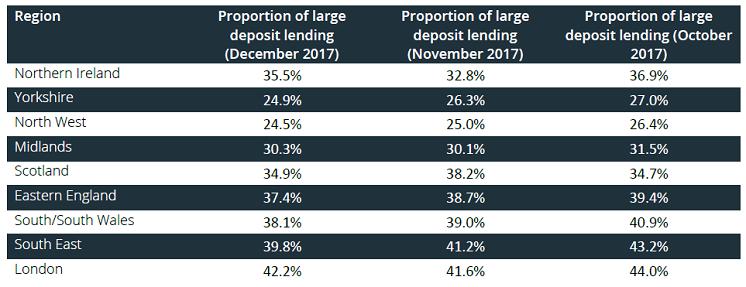 large deposit loans, mortgage loans