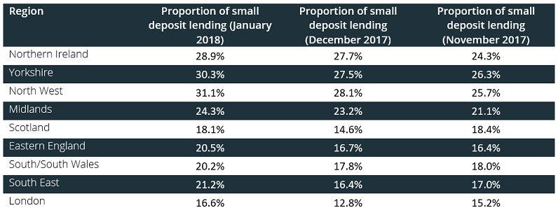 Table showing proportion of small deposit loans by region