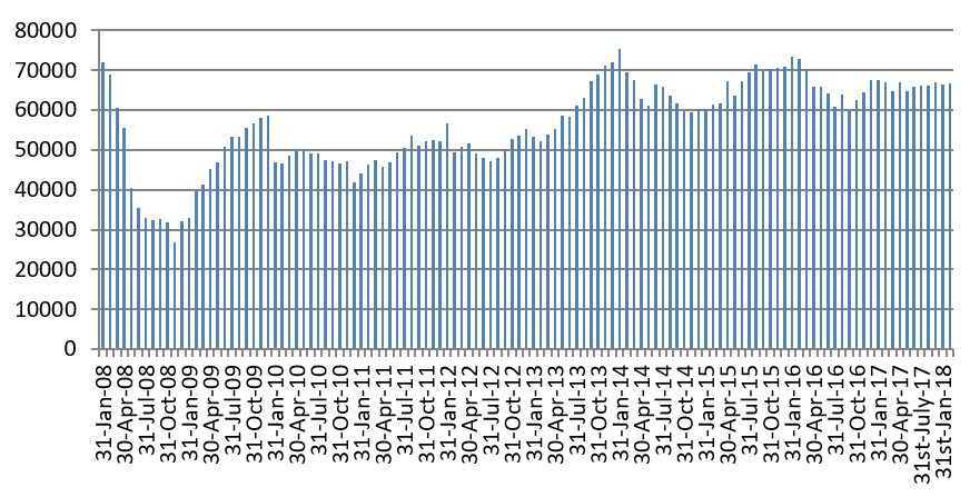 Graph showing monthly number of total sterling approvals - Feb 2018