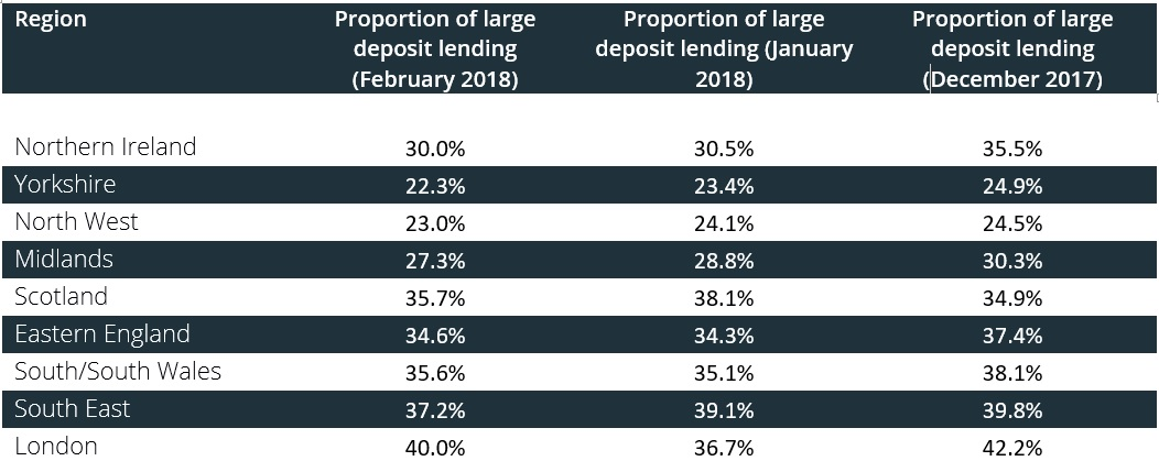 Table showing the proportion of large deposit loans - Feb 2018