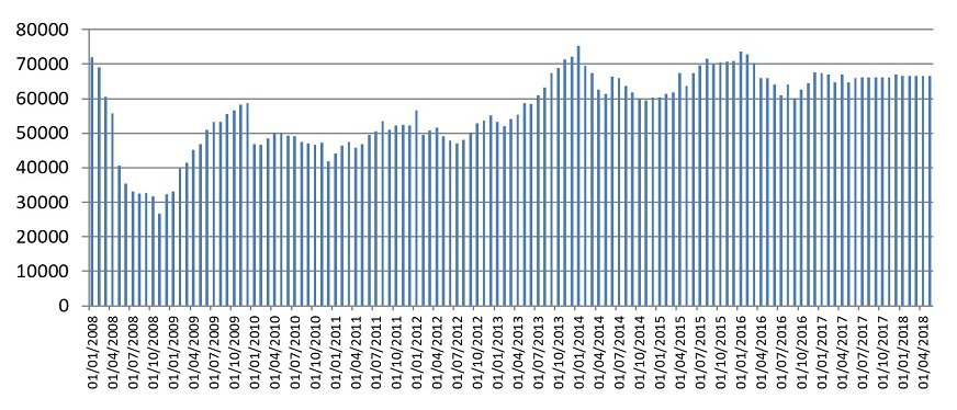 Monthly number of total sterling approvals for house purchases
