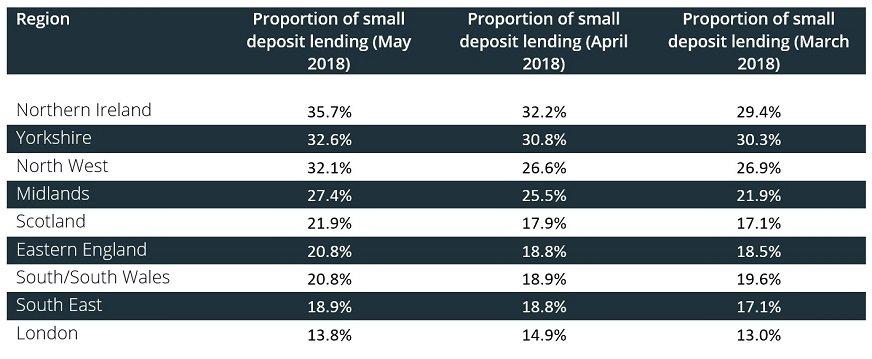 Proportion of small deposit loans by region