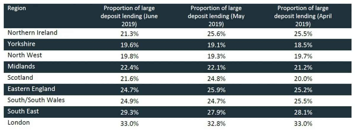 Table showing proportion of large deposit loans by region