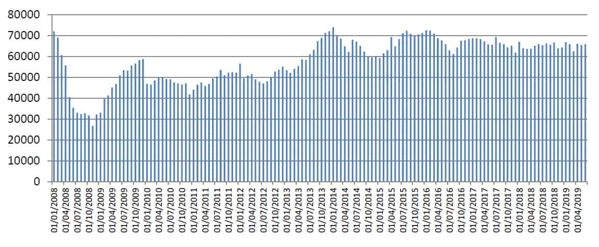 Graph showing the monthly number of total sterling approvals for house purchases